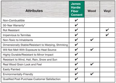 James Hardie Benefits Comparison Dependable Home Services